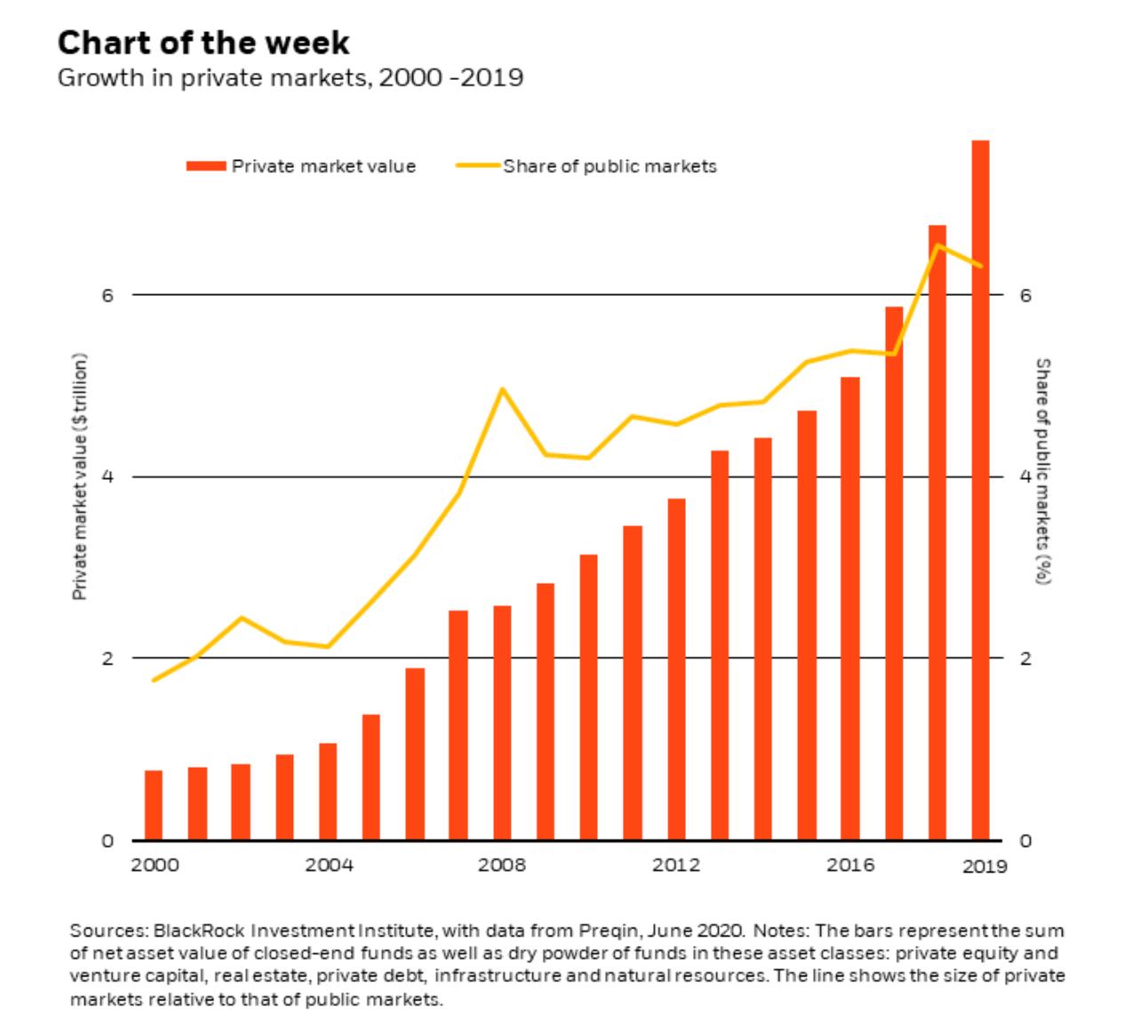 如何使投资组合更具弹性?在后新冠时代 贝莱德看好私募市场