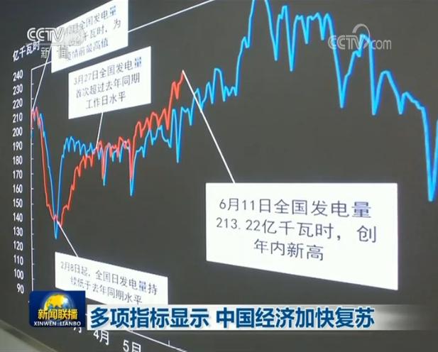 多项指标显示 中国经济加快复苏图片