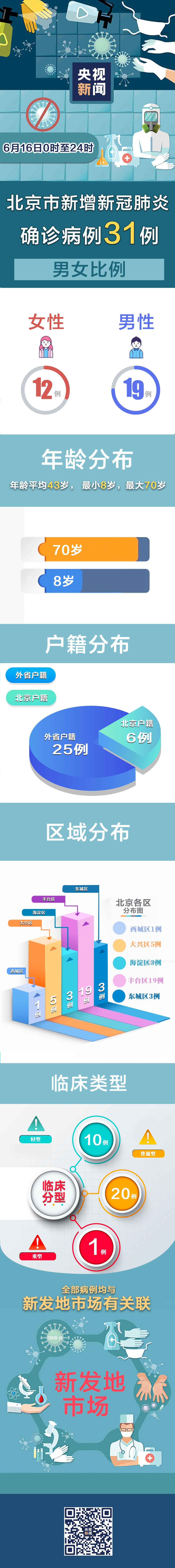 杏悦一图带你看懂16日北京新增病例详情杏悦图片