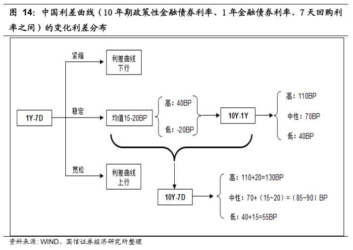 【国信宏观固收】期限利差之幅度研究
