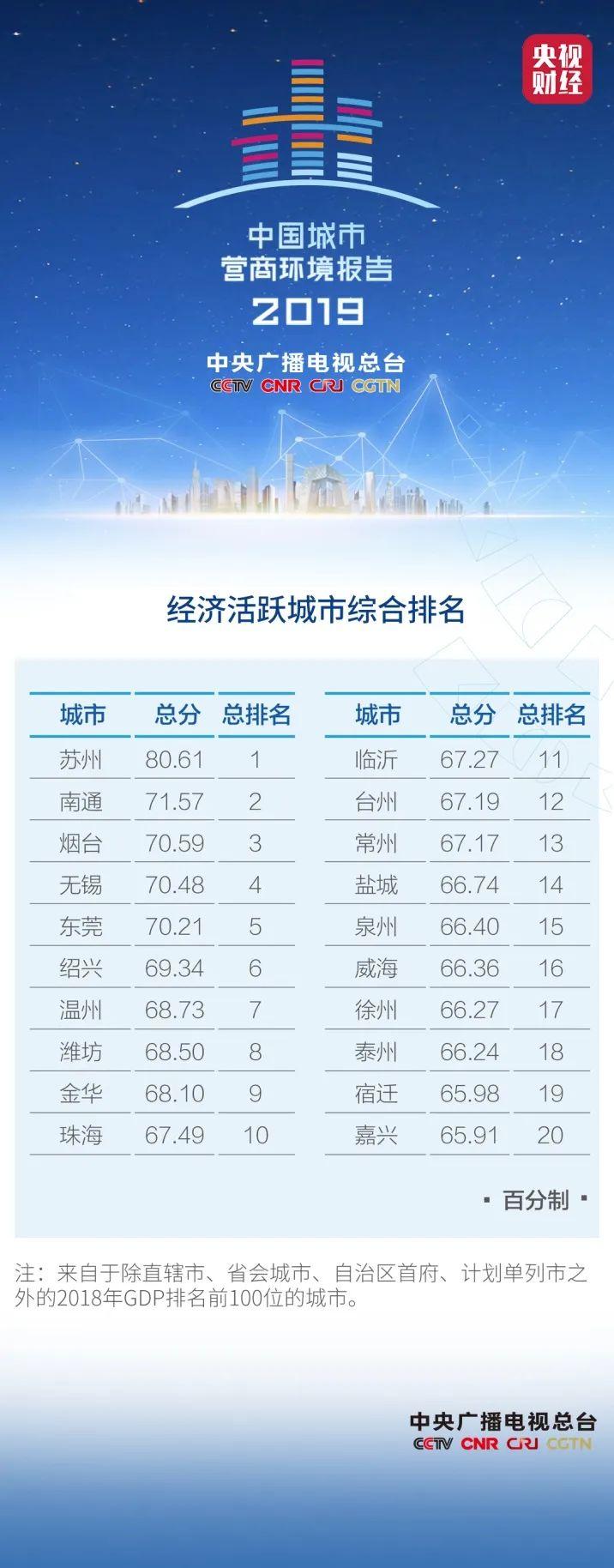 杏悦:经济活跃程度靠前这20城潜力巨杏悦大图片