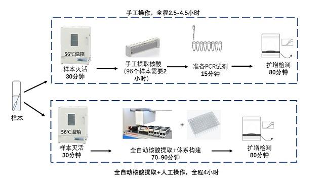 杏悦,检测需求激增北京各发热门诊杏悦检测需提速图片