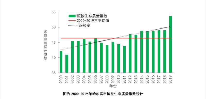 「杏悦登录」尔滨植被生态质量创近杏悦登录20年图片