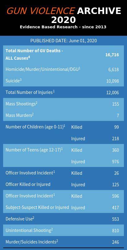 """△""""枪支暴力档案""""网站发布的2020年前5个月美国枪击案情况"""