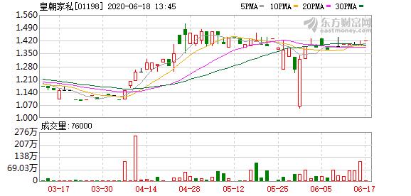 皇朝家俬(01198)今早停牌 待公布主要交易