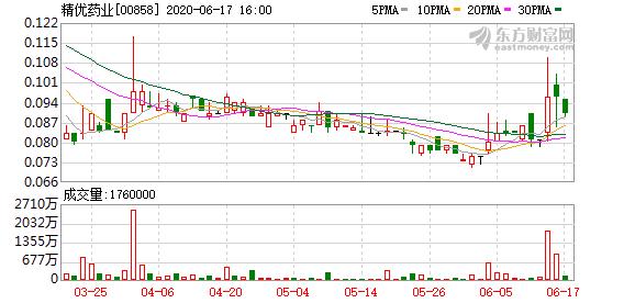 【企业盈喜】精优药业(00858)料全利溢利增加2300万元