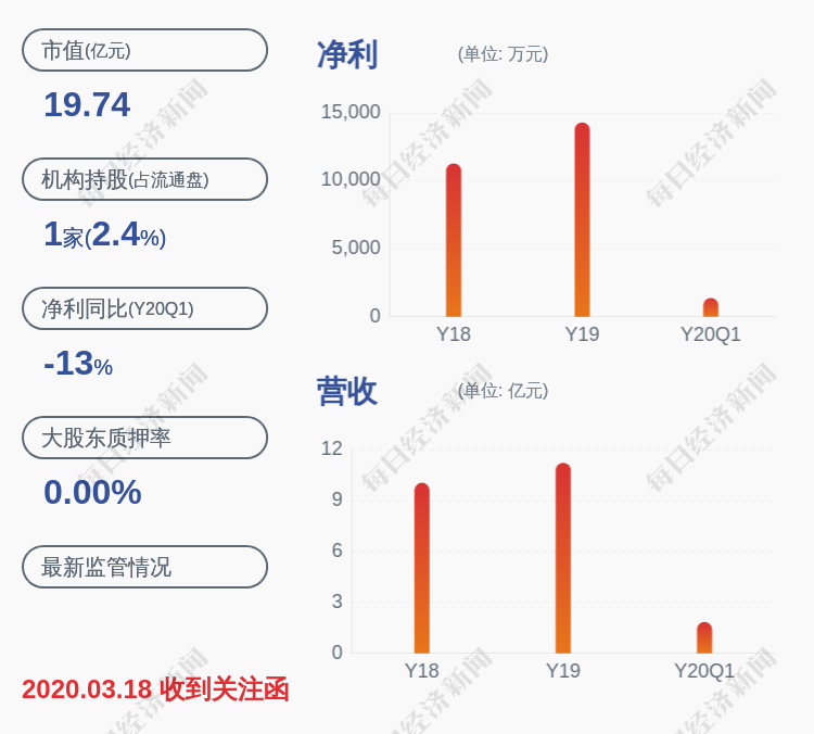 乔治白:股东傅少明减持公司股份325.89万股