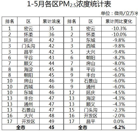 1-5月北京市PM2.5累计浓度45微克/立方米图片
