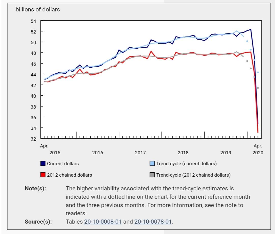 加拿大4月份全国零售额下降26.4%