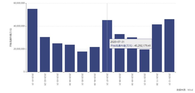 总市值逾4500亿:限售股解禁洪峰在7月 科技股要留意(名单)