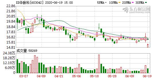 华脉科技两股东拟合计减持不超2.88%股权
