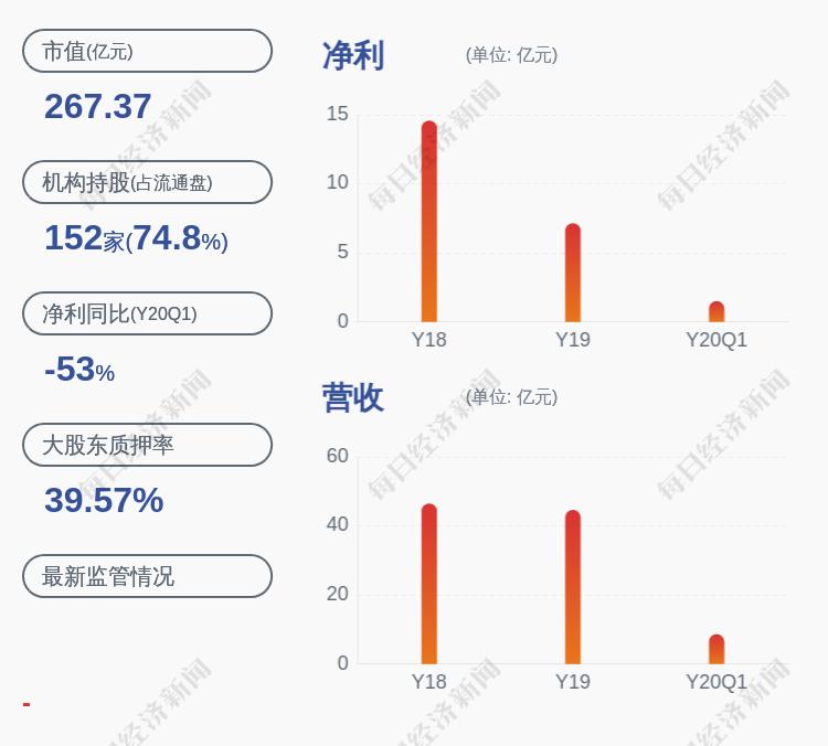 信立泰:控股股东信立泰药业质押2480万股