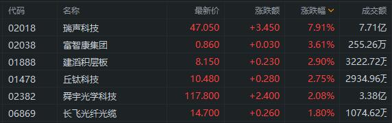 异动直击 | 华为概念股走强,瑞声科技大涨超7%