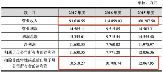 鑫能科技连续四年扣除非净利润,较去年下降75%