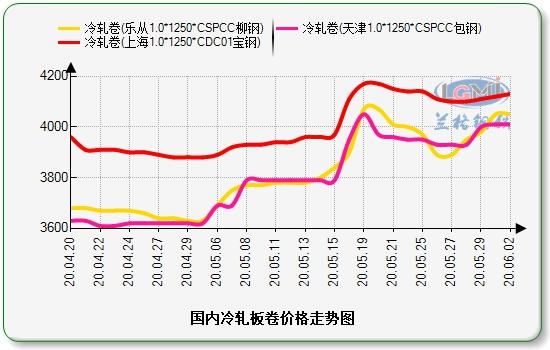 兰格冷轧板卷日盘点(6.2):价格主涨个稳 市场成交一般