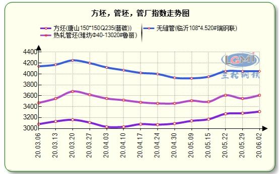 兰格无缝钢管周盘点(6.2):无缝管市场价格上涨 管坯、管厂价格持续拉涨