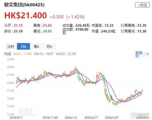 """中金:上调敏实(0425.HK)目标价至25.8港元 评级""""跑赢大市"""""""