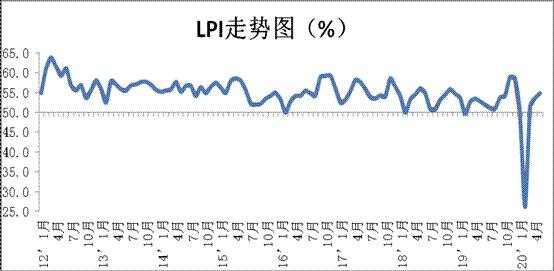 5月份中国物流业景气指数为54.8%图片