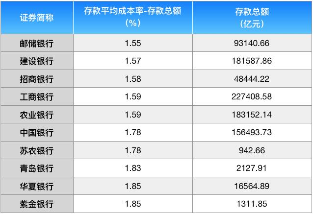上市银行2019存贷脸谱:浦发银行放贷最激进,交行存贷利差水平最低