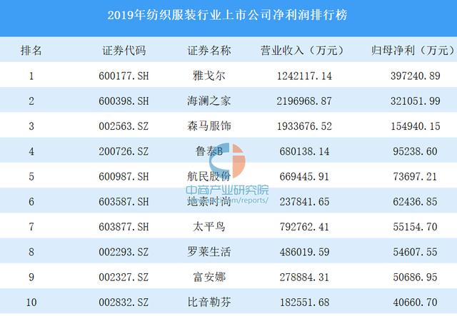 """中国服装行业""""利润王"""":一年净赚39亿,超过海澜之家、森马"""