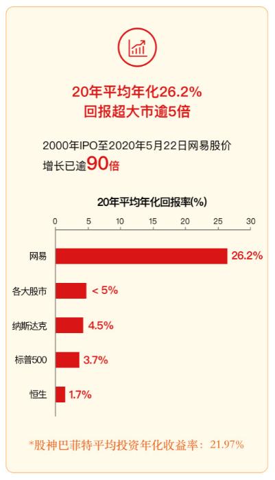 """网易首日招股获17倍超额认购,年化回报率26.2%堪称中概股""""茅台"""""""