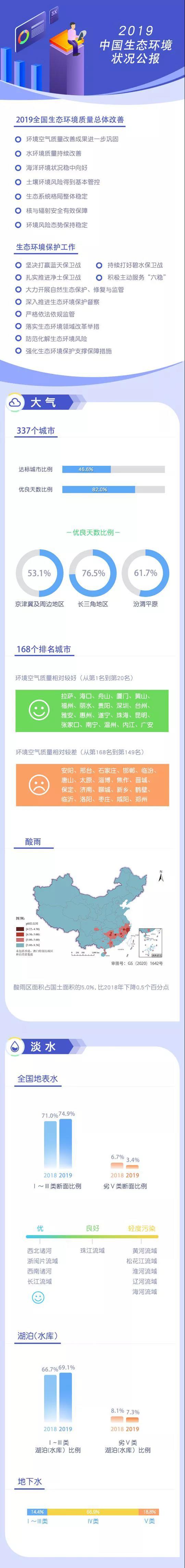 一图读懂《2019中国生态环境状况公报》图片