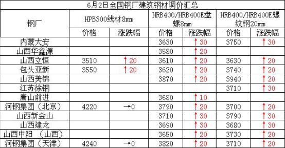 兰格建筑钢材日盘点(6.2):价格普遍拉涨 成交仍有支撑