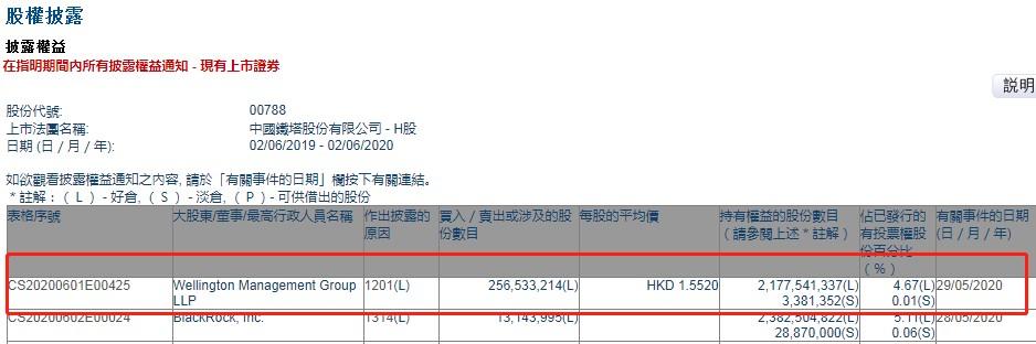 Wellington Management Group LLP减持中国铁塔(00788)2.57亿股,涉资约3.98亿港元