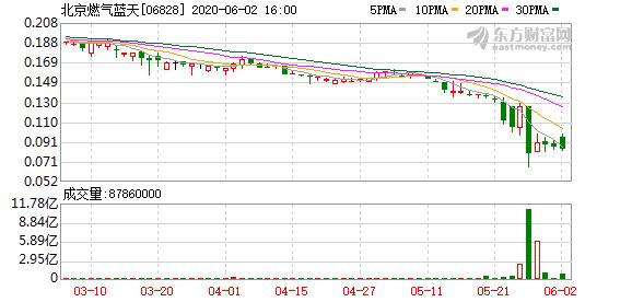 北京燃气蓝天主席持股再遭强售 涉近2700万股