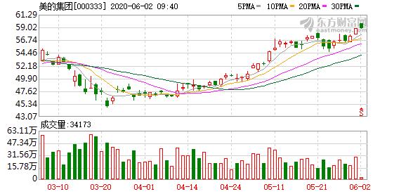 美的集团:累计回购1426.5万股股份 支付金额7.01亿元