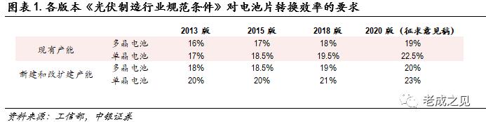 【中银电新】光伏:行业规范门槛提高,助推HJT高效技术产业化