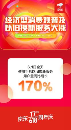 6月1日全天京东手机以旧换新服务用户量同比增长170%
