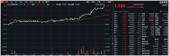 又有大事?国美零售突然拉升19%国美系股价更集体异动黄光裕真要提前归来