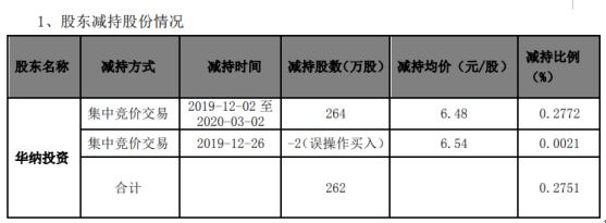 华昌化工股东华纳投资减持262万股 套现约1710.72万元