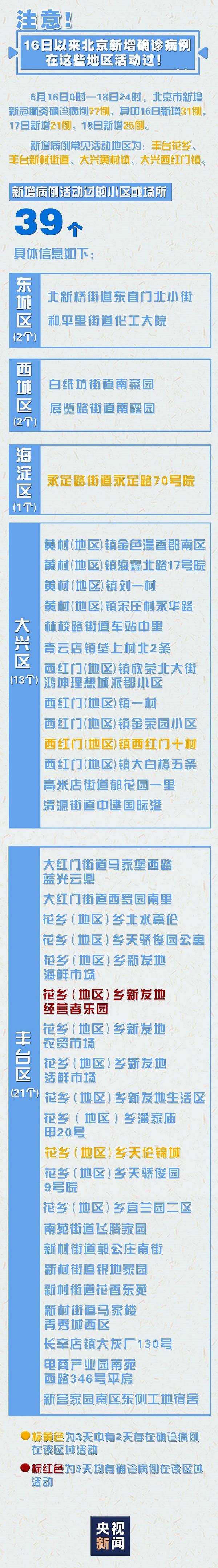 注意!16日以来,北京新增确诊病例在这些地区活动过图片