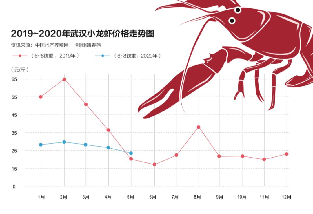 小龙虾遭遇弃养潮:产量严重过剩 塘口几乎无人问津
