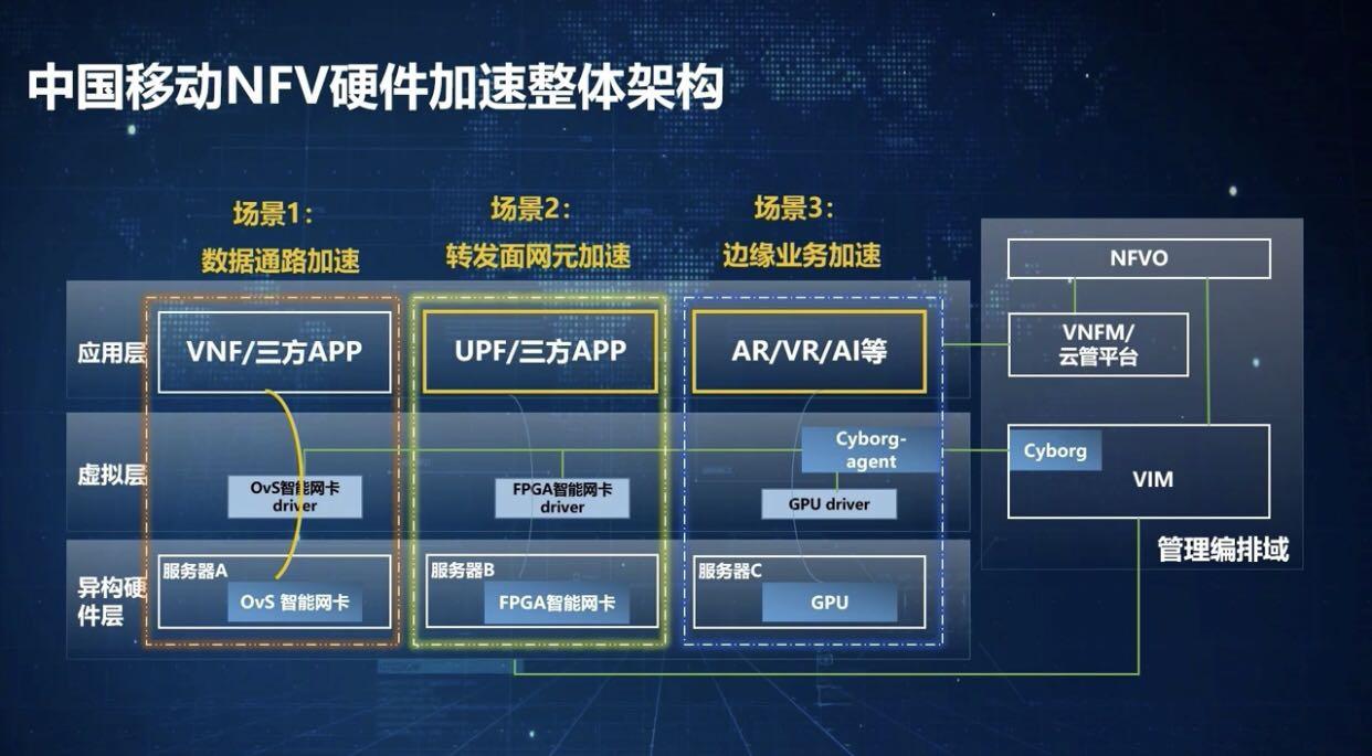 中国移动发布《NFV硬件加速技术白皮书》 推进异构计算成熟