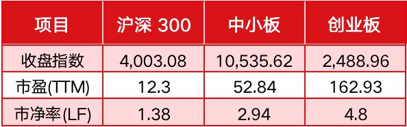 《【超越娱乐注册官网】创业板指数创4年新高:指数上天公司却在凡间 上市越早业绩越差》