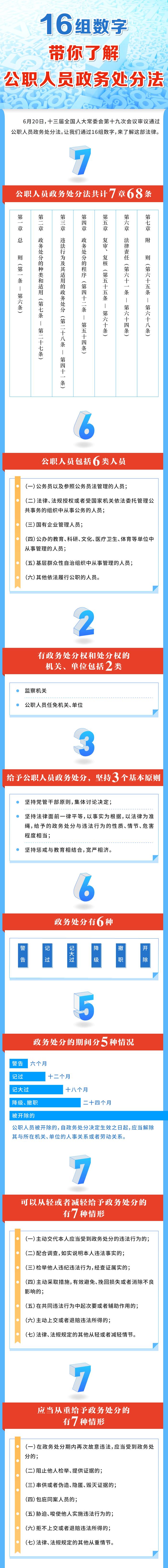 「天富官网」16组数字天富官网带你了解公职人员政务图片