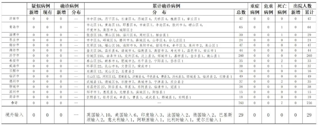 2020年6月20日0时至24时山东省新型冠状病毒肺炎疫情情况图片