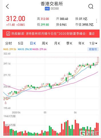 港股异动 | 港交所(0388.HK)涨3.8%再创新高 中金看高公司股价至343港元
