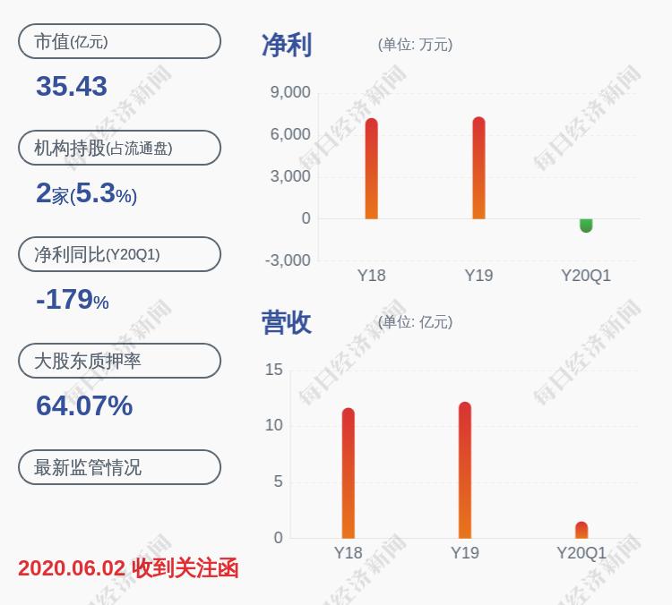 联合光电:公司第一大股东、实际控制人龚俊强150万股解除质押
