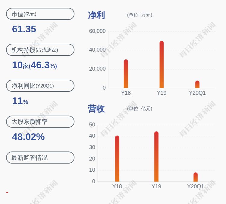 久立特材:控股股东久立集团1300万股解除质押