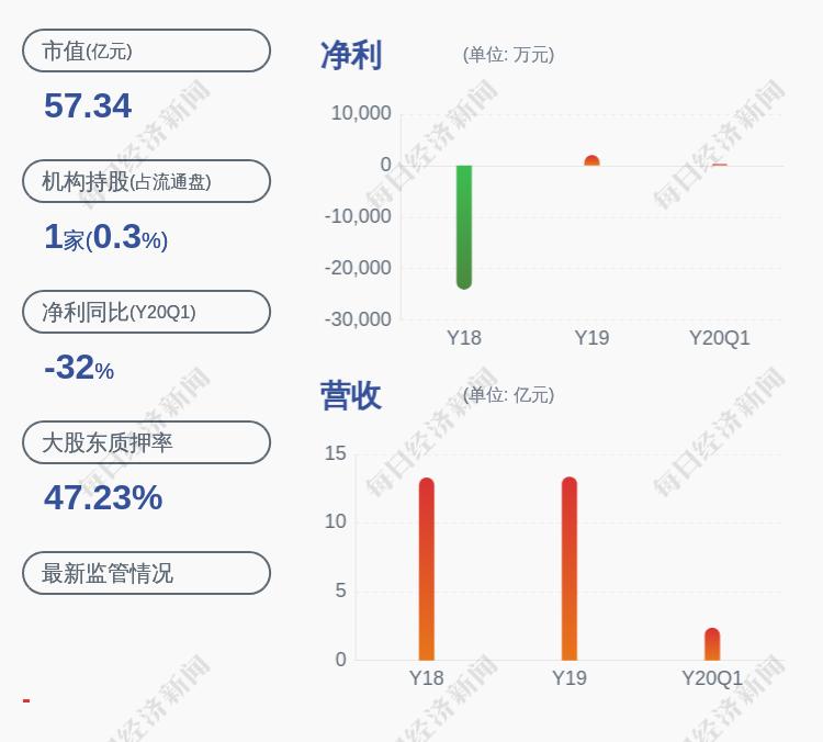 证通电子:控股股东曾胜强解除质押435万股