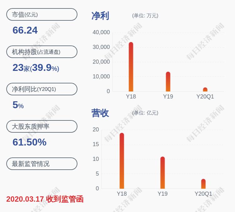 惠程科技:公司控股股东信中利宝信将原质押给华宝信托有限责任公司的公司股份2070万股解除质押,占其所持股份比例41.04%