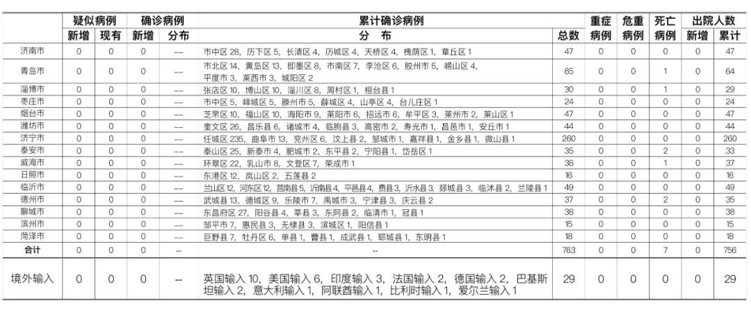 2020年6月21日0时至24时山东省新型冠状病毒肺炎疫情情况图片