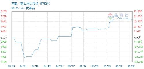 生意社:6月22日燕山石化苯酚价格稳定
