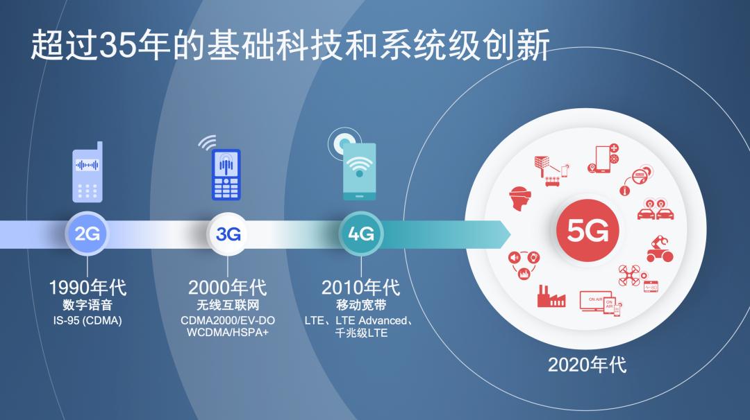 """Qualcomm举办了以""""释放5G潜能 共谱5G乐章""""为主题的骁龙新品发布会"""