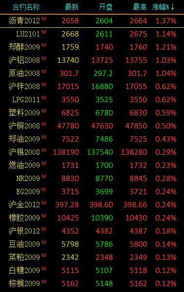 期货市场开盘有色金属领涨 沪铝、沪锌等小幅上涨