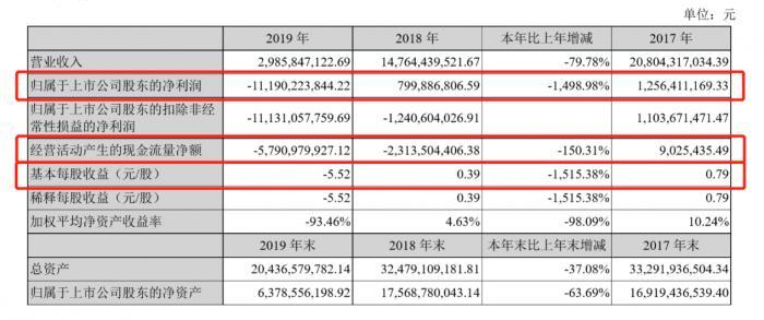 众泰汽车退市警报拉响:巨亏111.9亿 业绩真实性无人保证